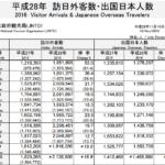 訪日外客数10月213万人(うち中国人は50万人超)今年度ついに2000万人突破