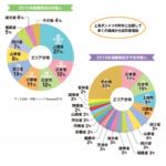 中国人旅行者が「国慶節」連休に日本でしたいこと、1位は…