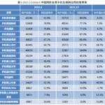 中国について知りたい:中国のネット人口7億人超、特にスマホが伸長